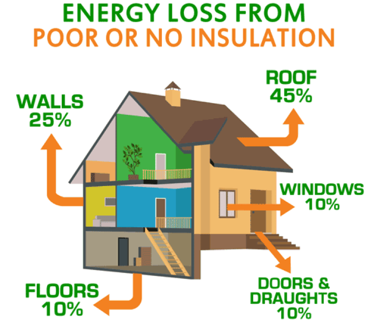 Energy loss from poor Insulation Contractors Topeka, KS